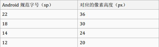 Android 字体单位