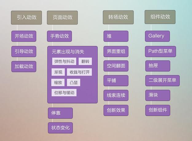从iOS7谈起,探讨移动界面的交互设计