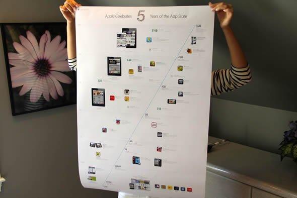 不出售苹果App Store的5周年infographic的海报1