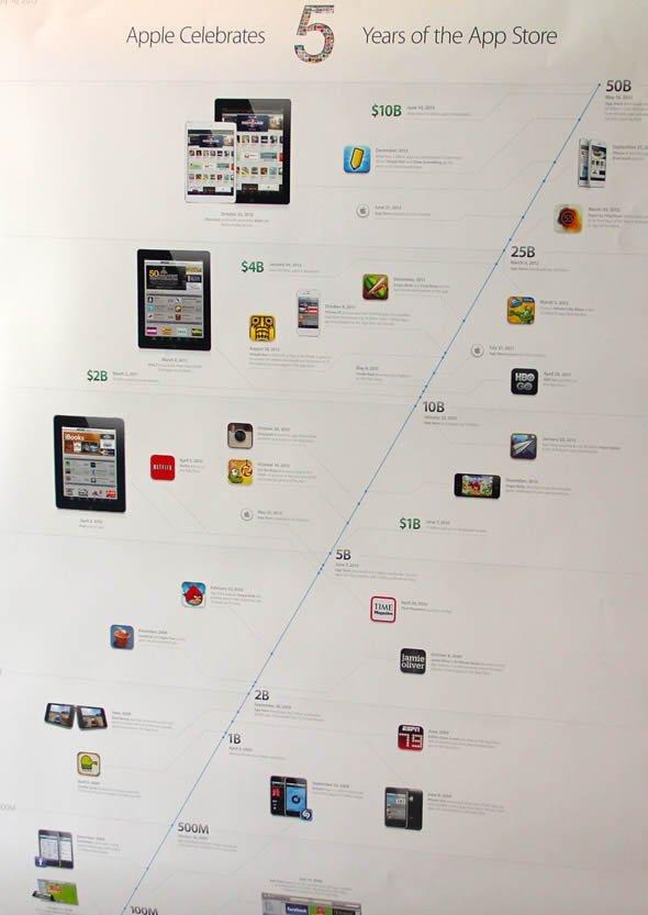 不出售苹果App Store的信息图表5周年海报2