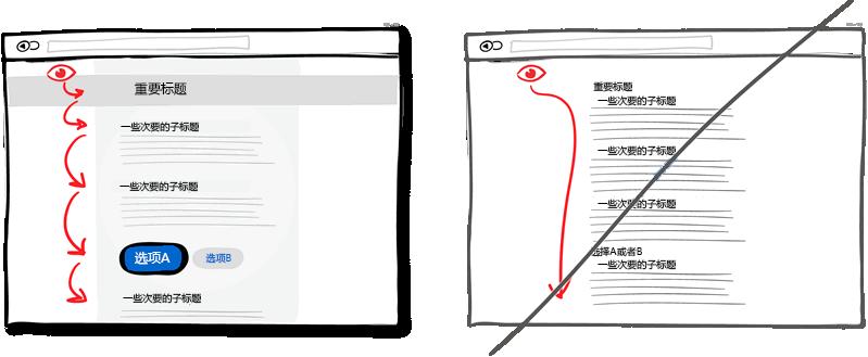 具有层次的图形化展示优于直白的文字描述