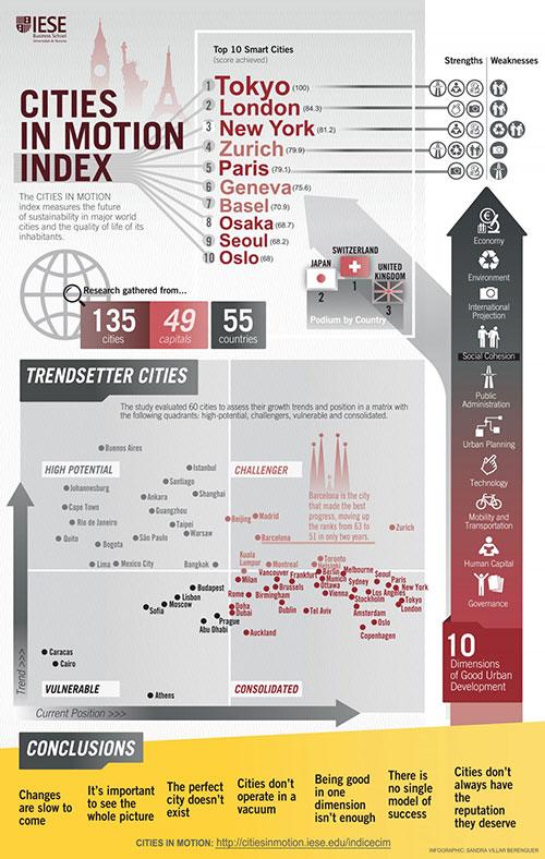 信息图:全球20大最好的城市
