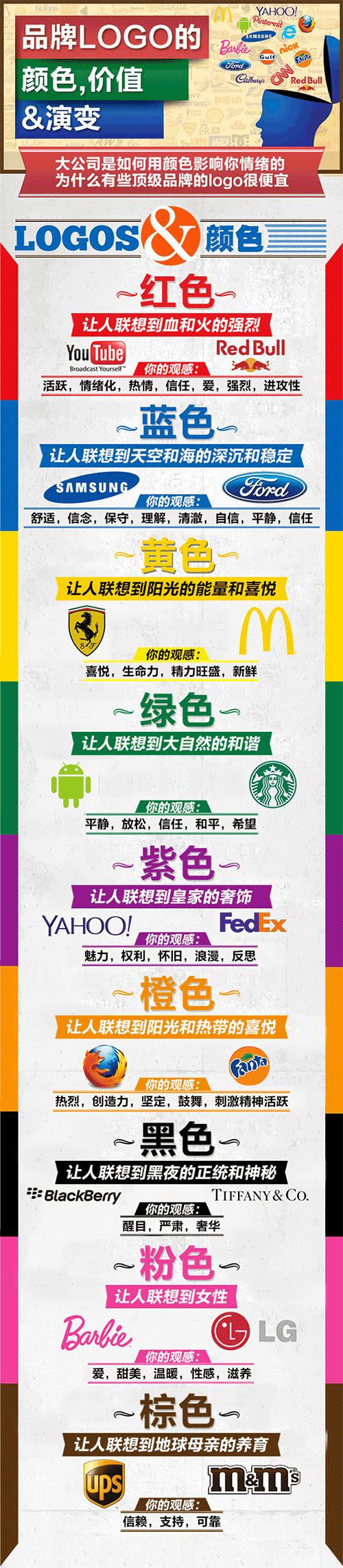 品牌Logo的颜色、价值与演变