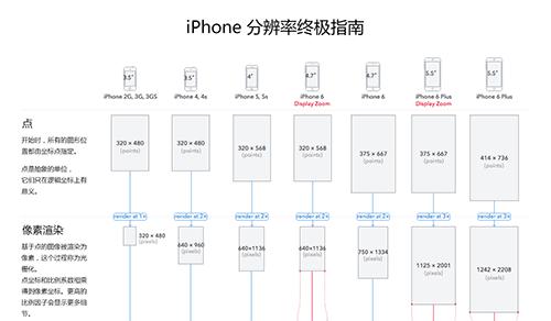 iPhone分辨率终极指南