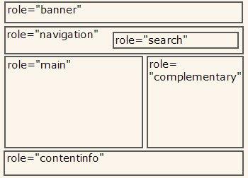 可提升网站访问性的10个步骤