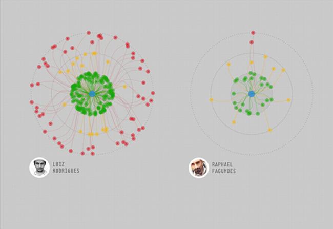 数据信息的可视化图表设计