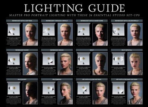 快速成为佈光大师 24种人像摄影打光指南