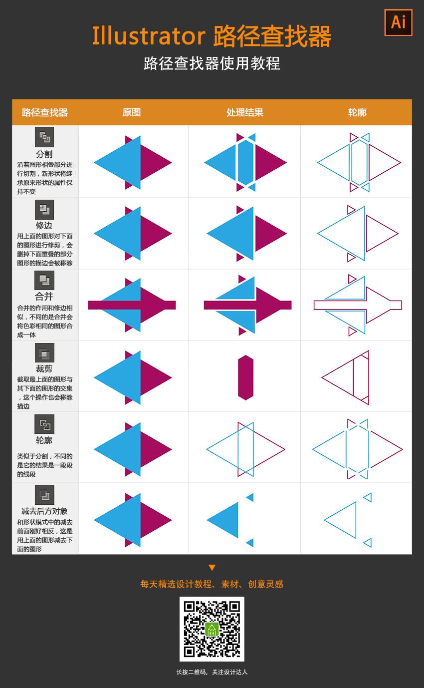 illustrator-pathfindes-cheat-sheet