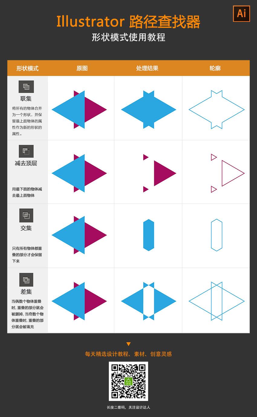 illustrator-share-modes-cheat-sheet