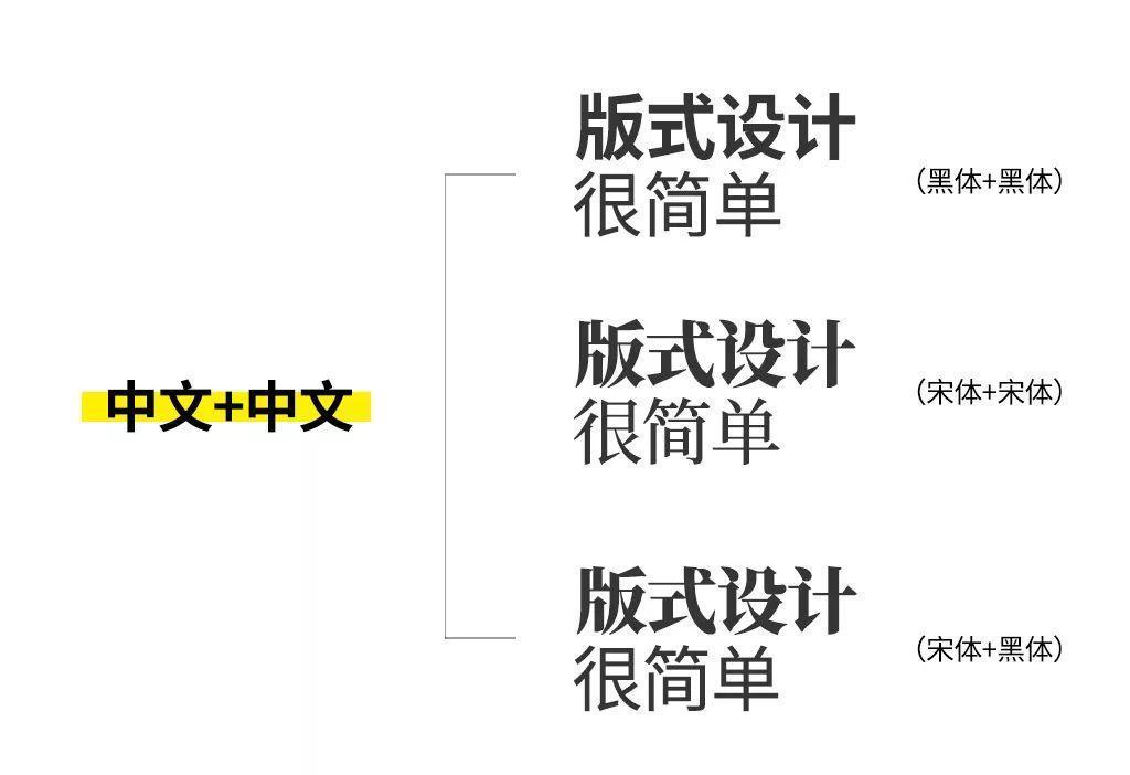 简单却很美观的标题排版方法,让设计作品不再 low~(图4)