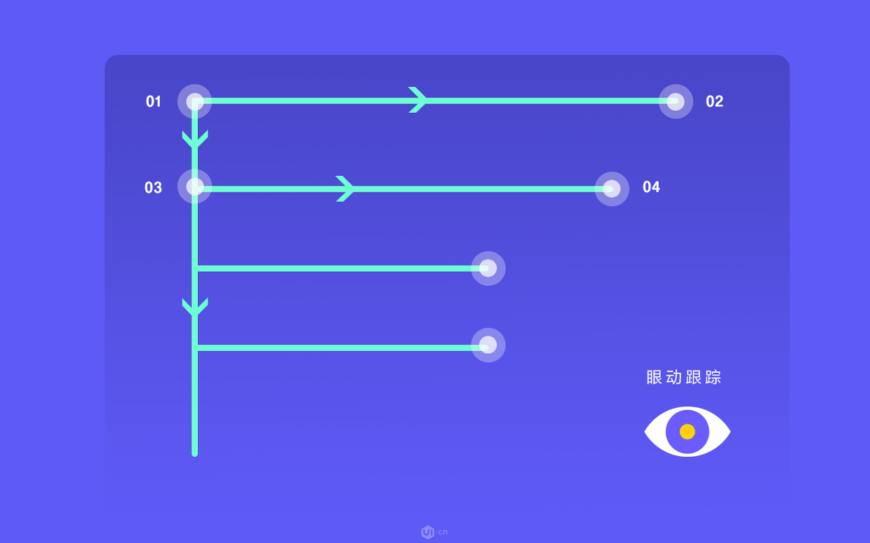 F模式:了解用户如何浏览网页内容