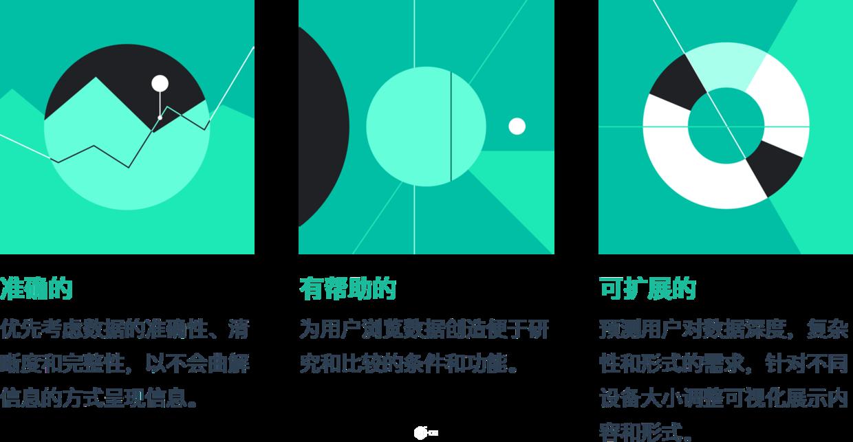 谷歌Material Design数据可视化设计规范指南