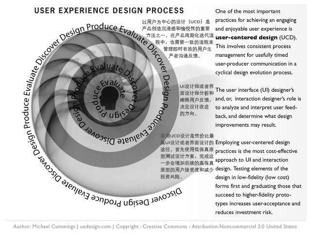 什么是UX设计流程