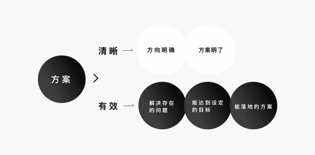 WHAT: 什么是清晰有效的设计方案