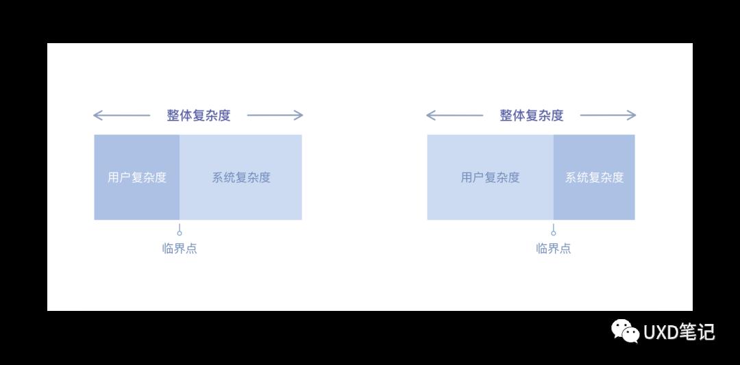 一文读懂交互设计7大定律