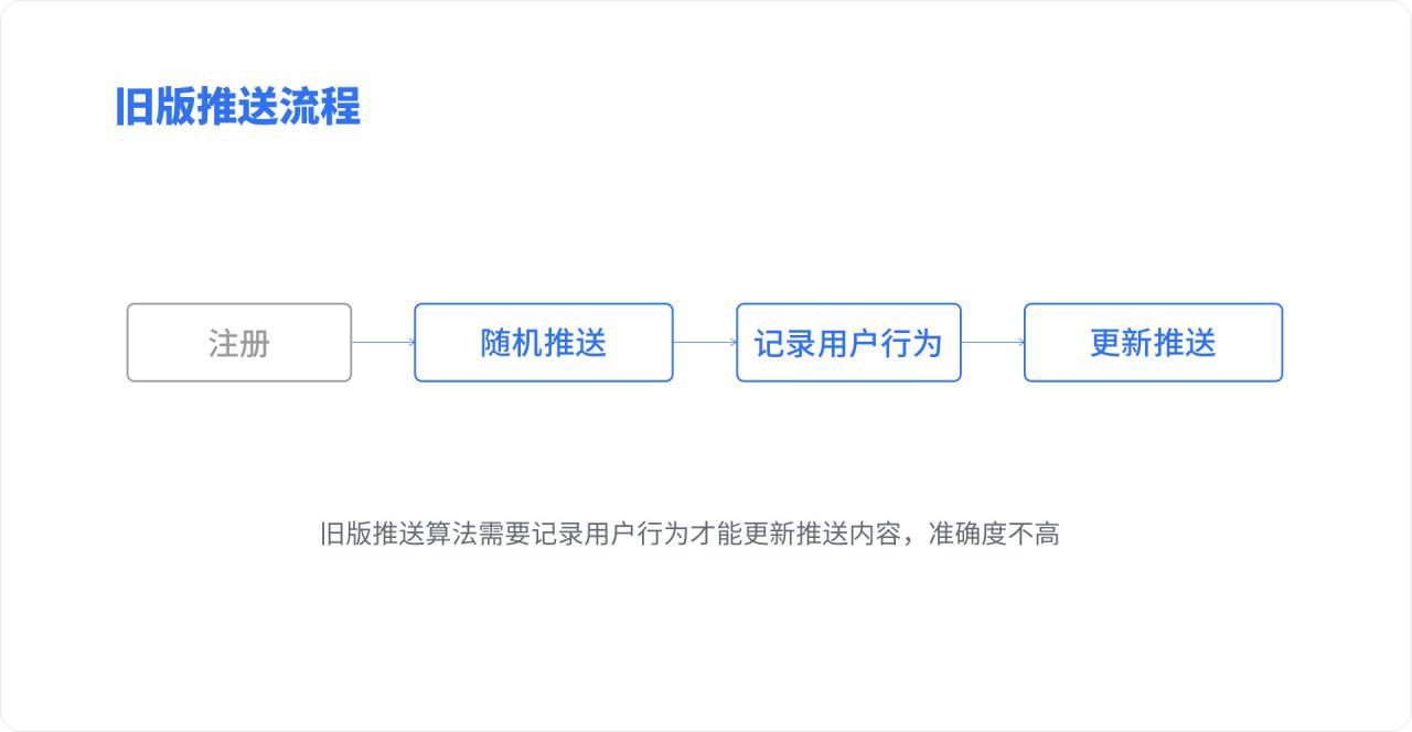 基于情感化设计的用户体验重构–贝壳找房