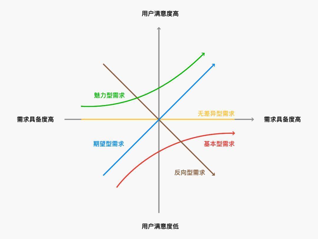 设计需求优先级方法论 ——波士顿矩阵&KANO模型分析法