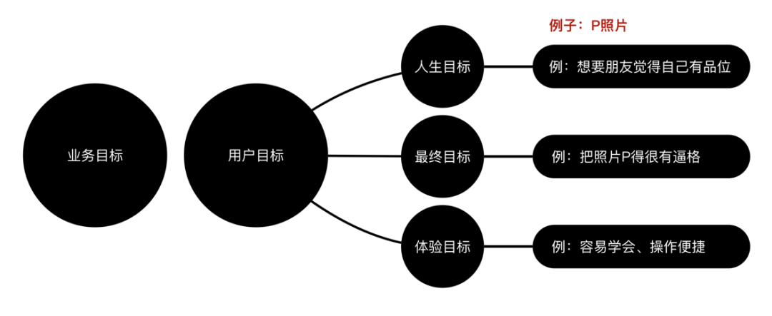 如何从零开始学习交互设计