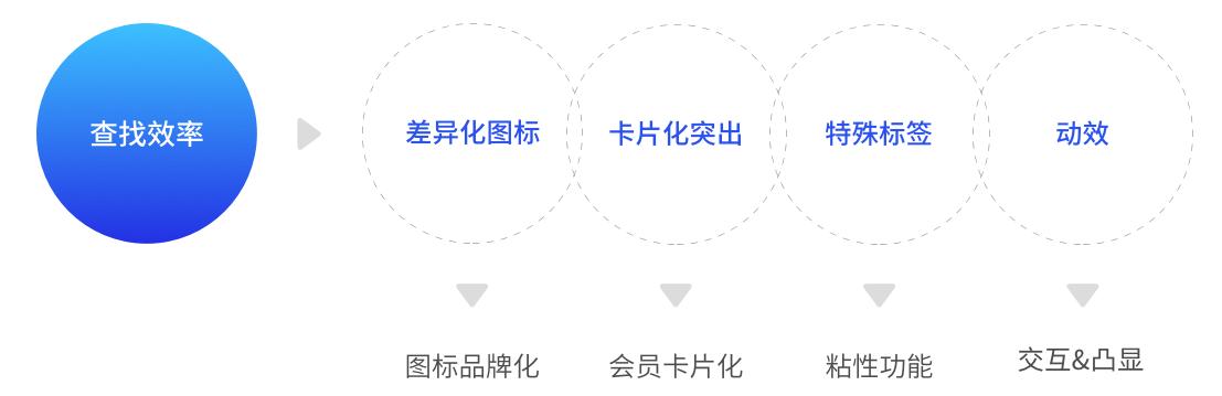科學UI設計流程提升視覺效果