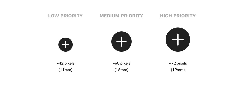 提高转化率的界面,终极触发设计指南