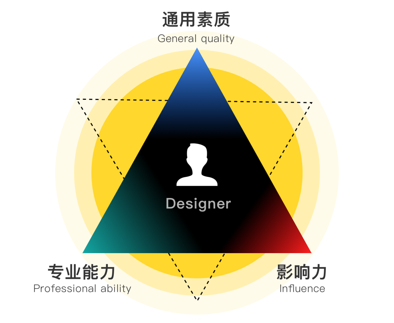 设计师作品集该怎样设计?(附源文件)