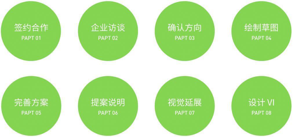 LOGO设计的8大基本流程,让设计顺利进行