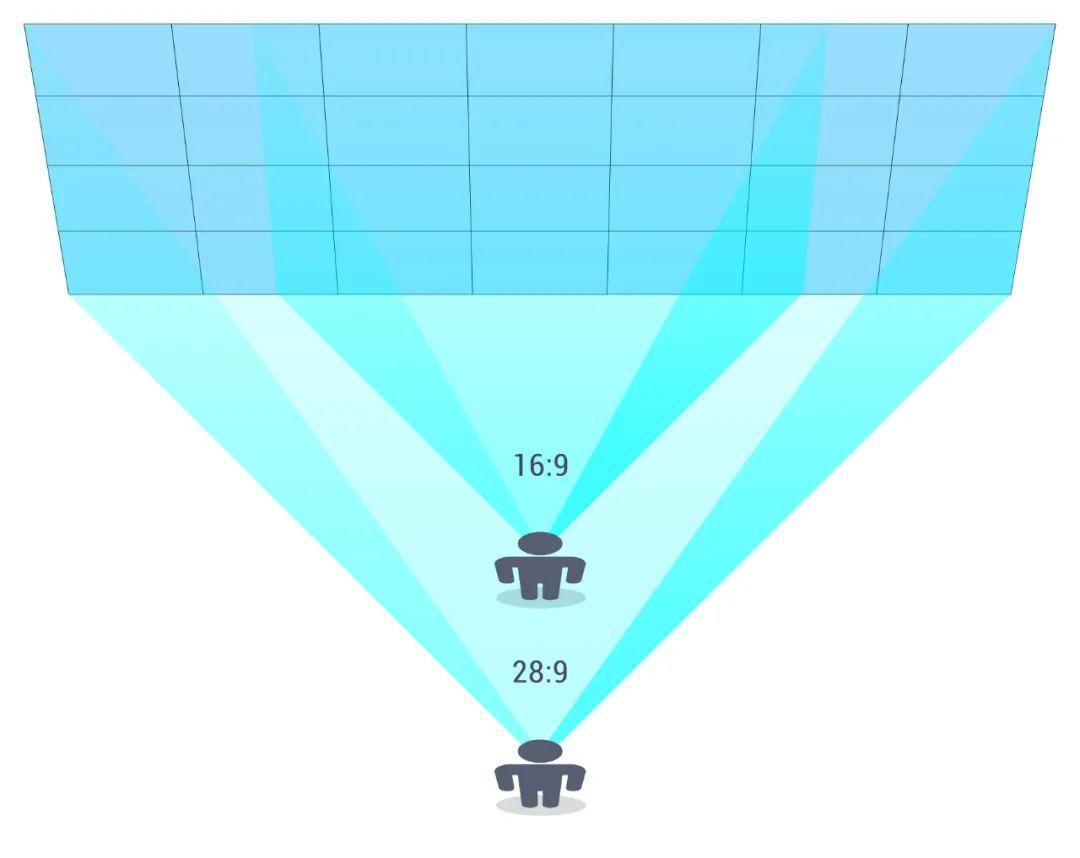 大屏设计尺寸规范指南