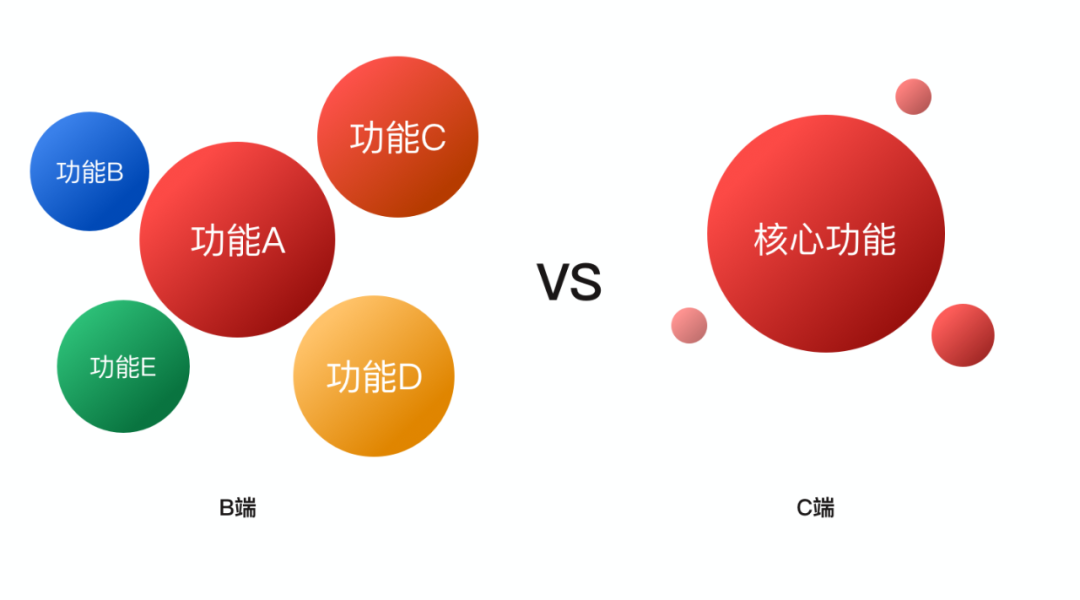 B端系统设计指南