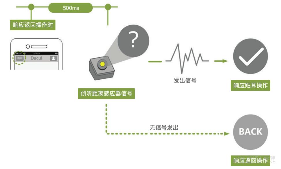 好产品用户体验分析:微信APP