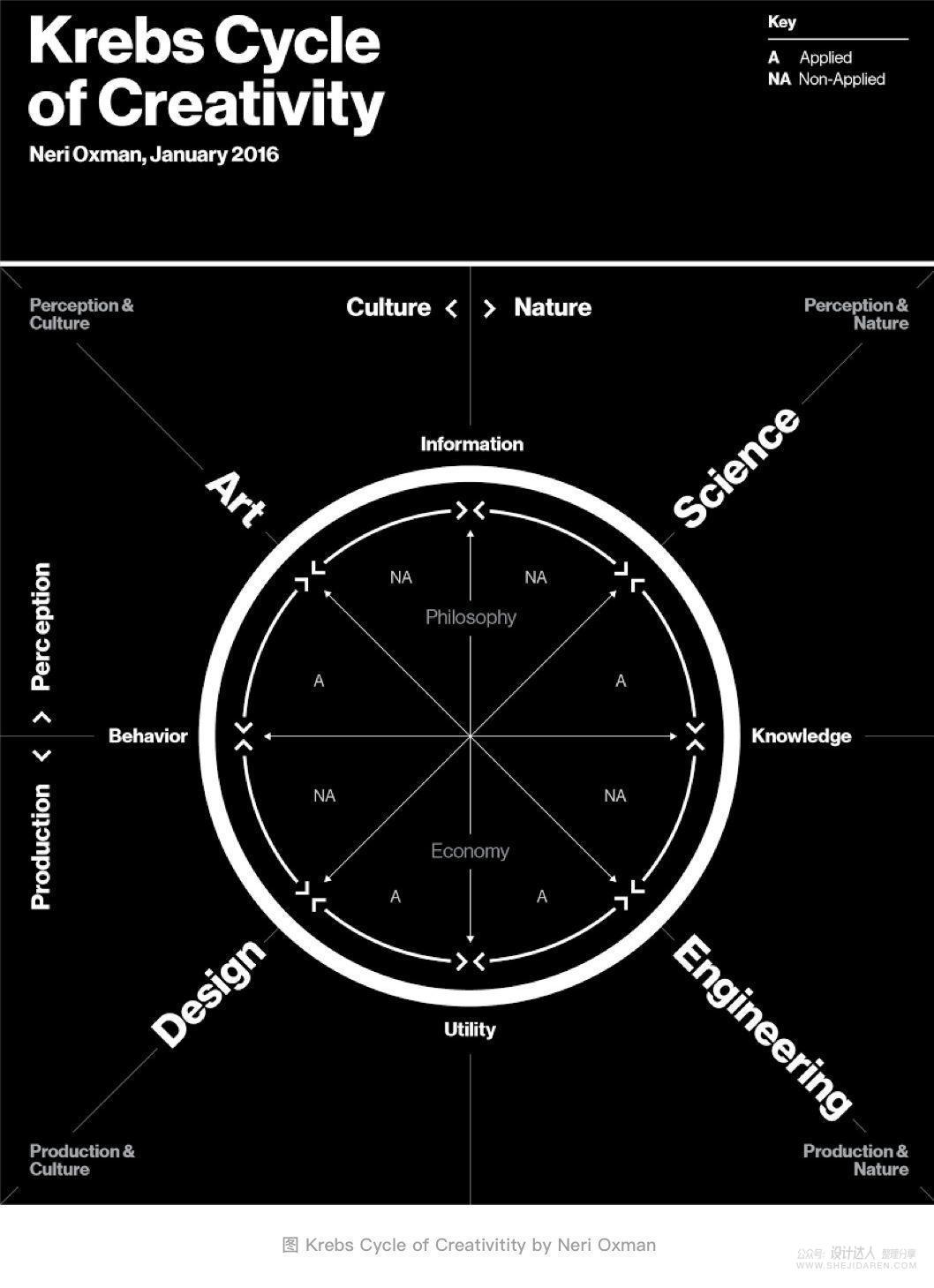不断思考进化:做更优秀的用户体验设计师