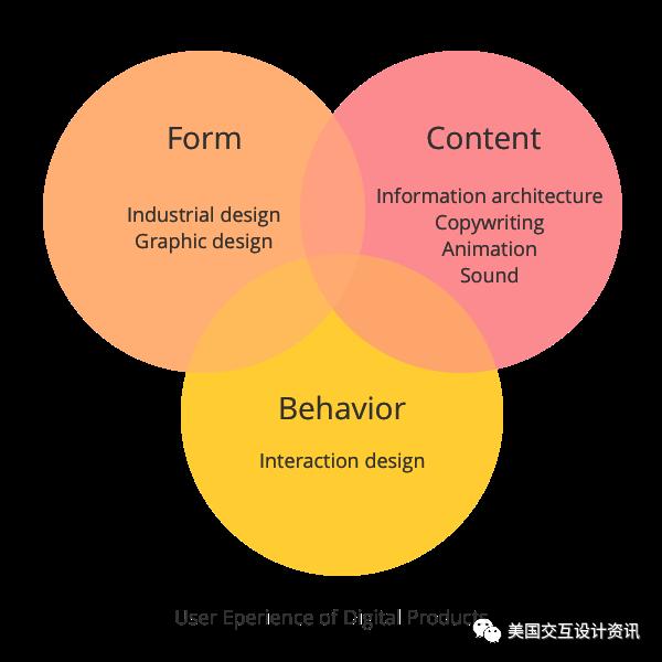 什么是交互设计?