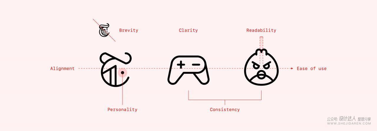 优秀APP图标至少包含的7个底层设计原则