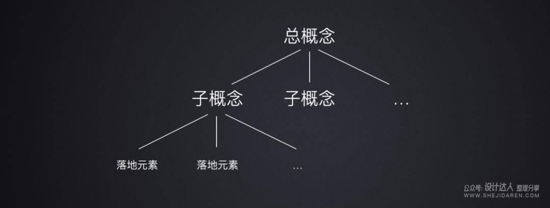 UED团队流程,及APP设计从概念到落地方法