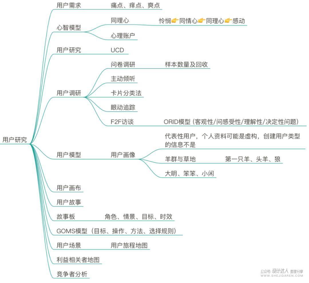 用户体验设计必须掌握那些知识?UED技能树1.0干货分享