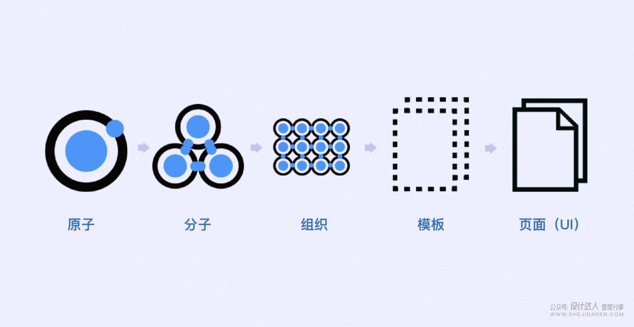 Sketch组件逻辑及使用(实操讲解)
