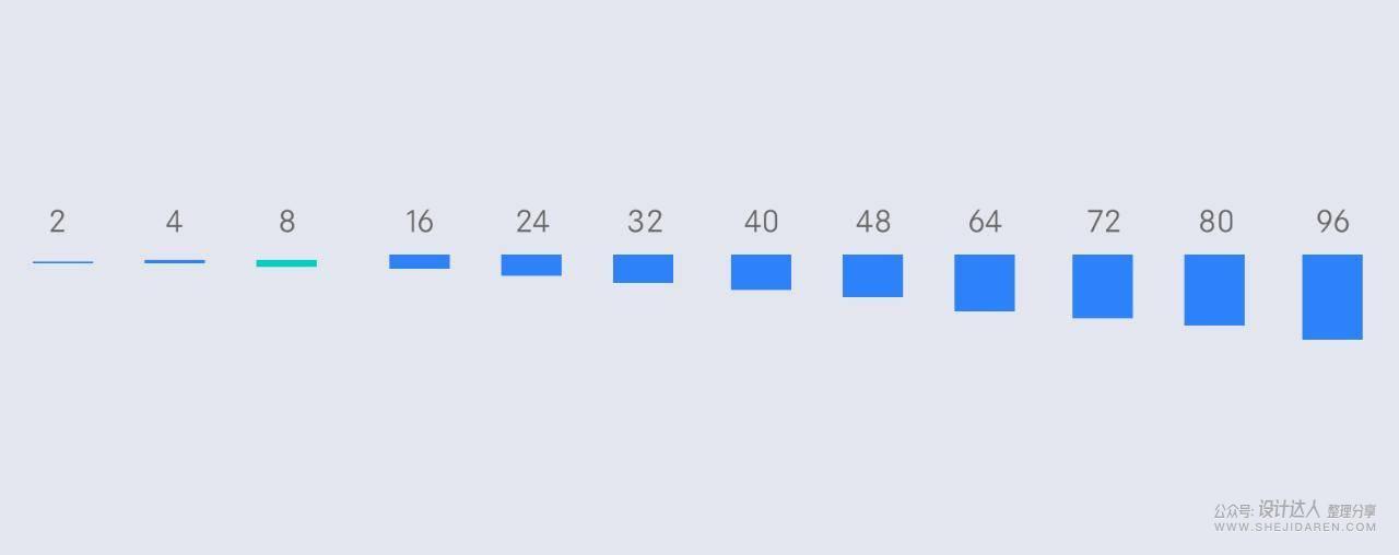 大厂为什么喜欢用8x的网络系统设计?