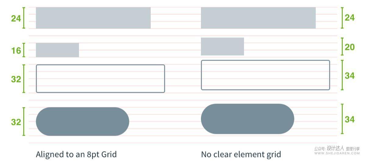 大厂为什么喜欢用8x的网格系统设计?