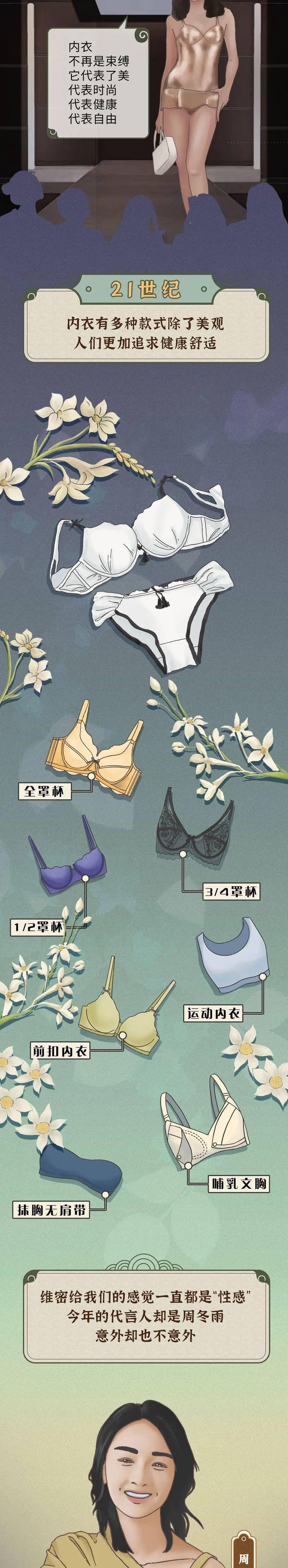 一张插画告诉你:古今中外女子内衣进化史