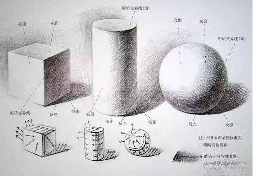 学修图重要知识:产品精修结构原理