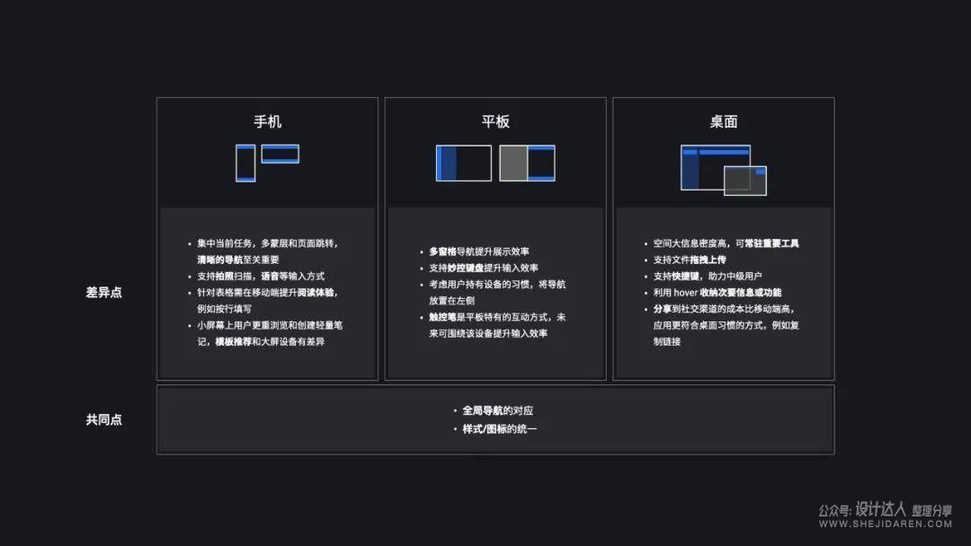 腾讯文档:如何实现全平台系统交互设计