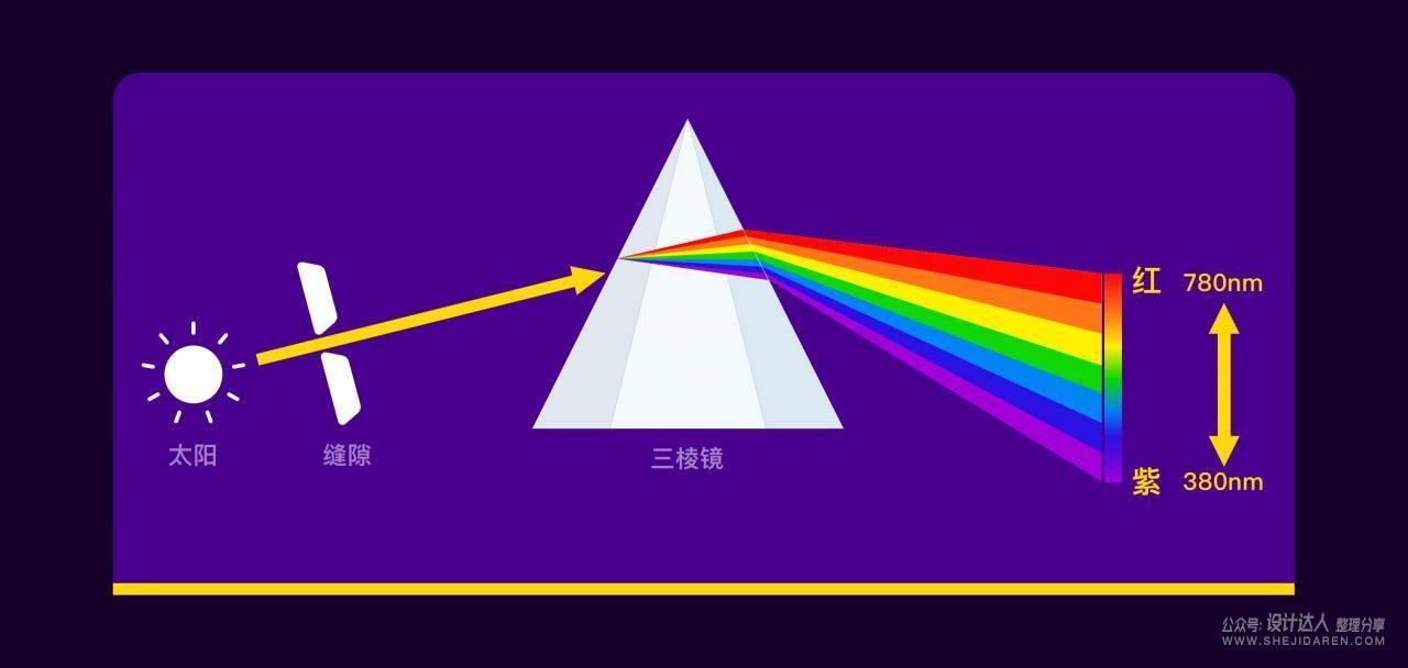 学懂色彩原理,才能做好配色