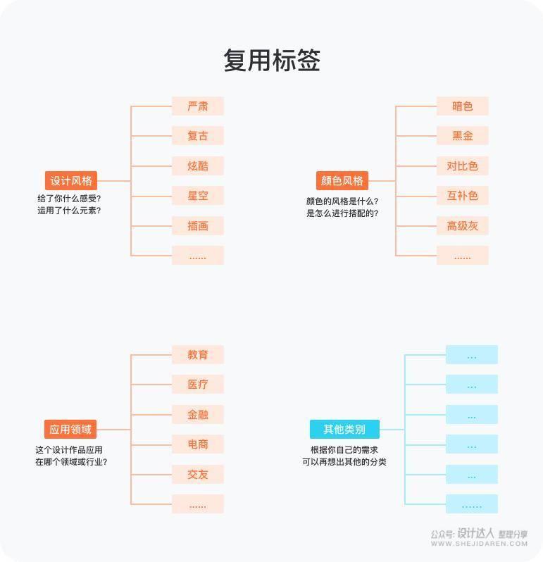 素材整理术:设计素材太多如何分类?