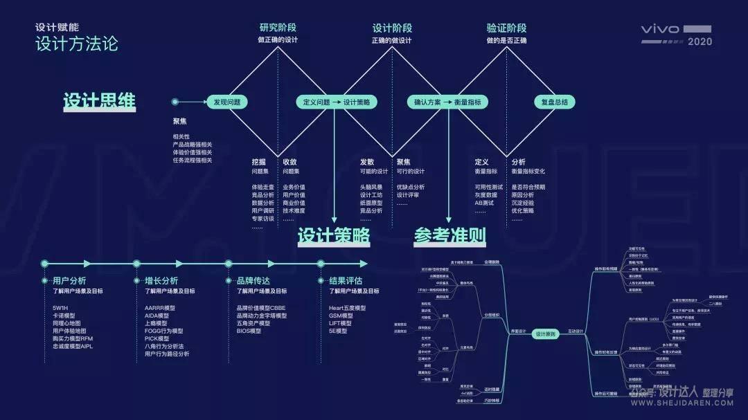UI设计师秘笈:思维、策略、原则
