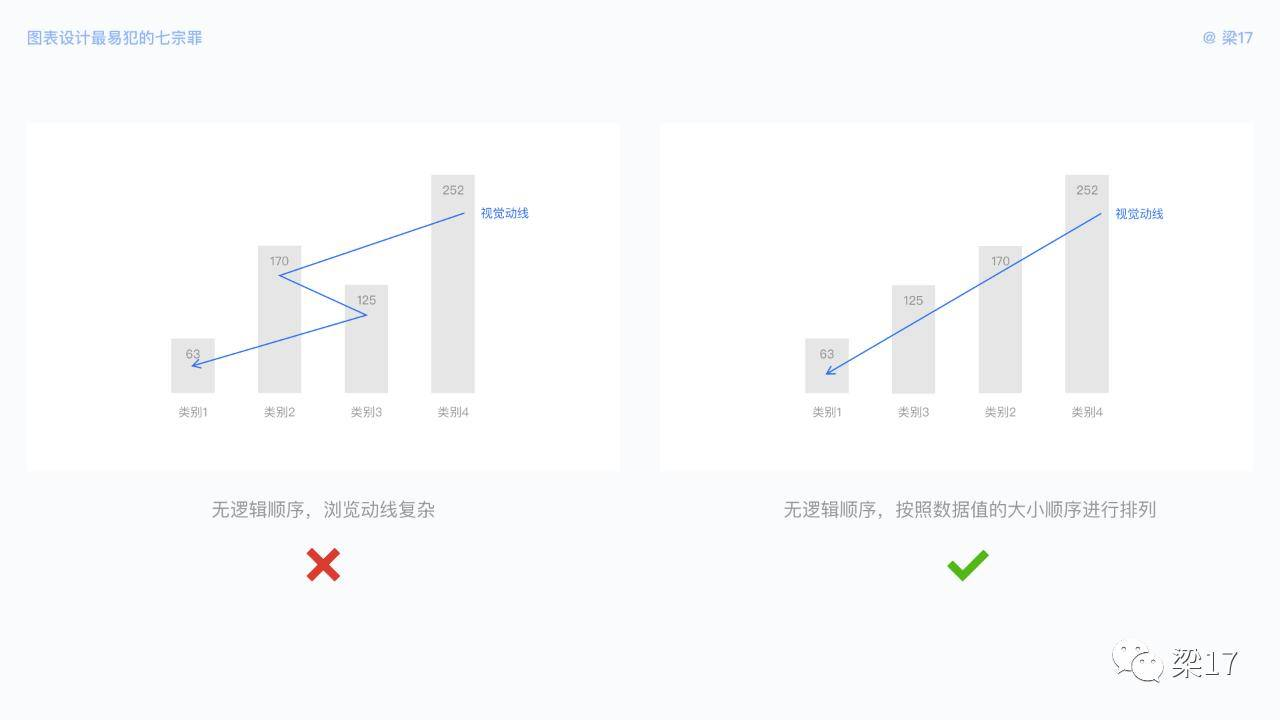 7个可视化图表设计优化技巧,让图表更好体验