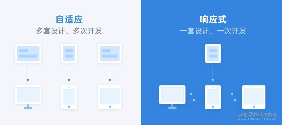 一套设计稿多端适配:电脑、手机、平板和车机