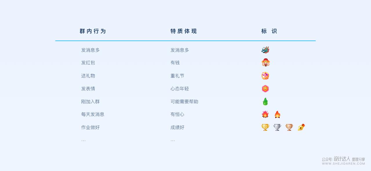 QQ群社交体验设计升级,比以前好玩了!