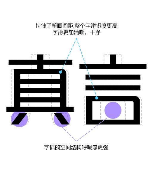 锐字潮牌真言简2.0升级,6字重打包下载