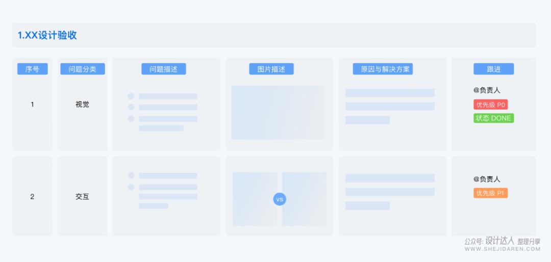 设计师怎样建立完善的「设计验收」机制 ?