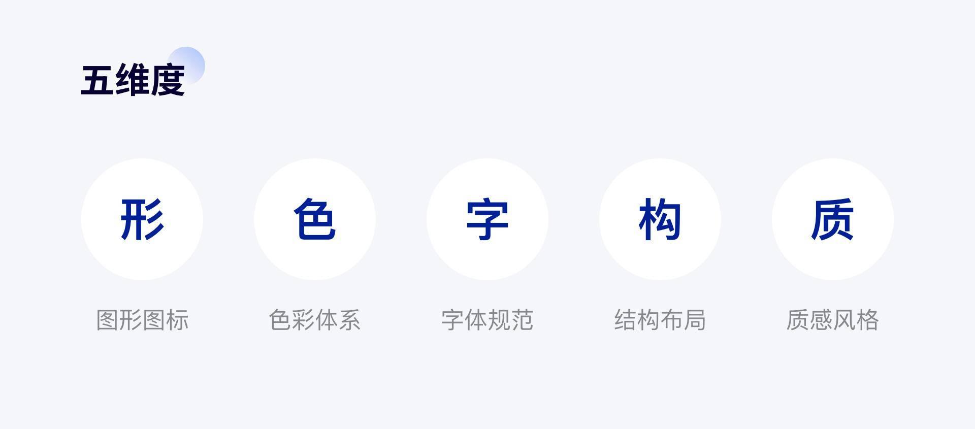 APP设计5字诀:形、色、字、构、质