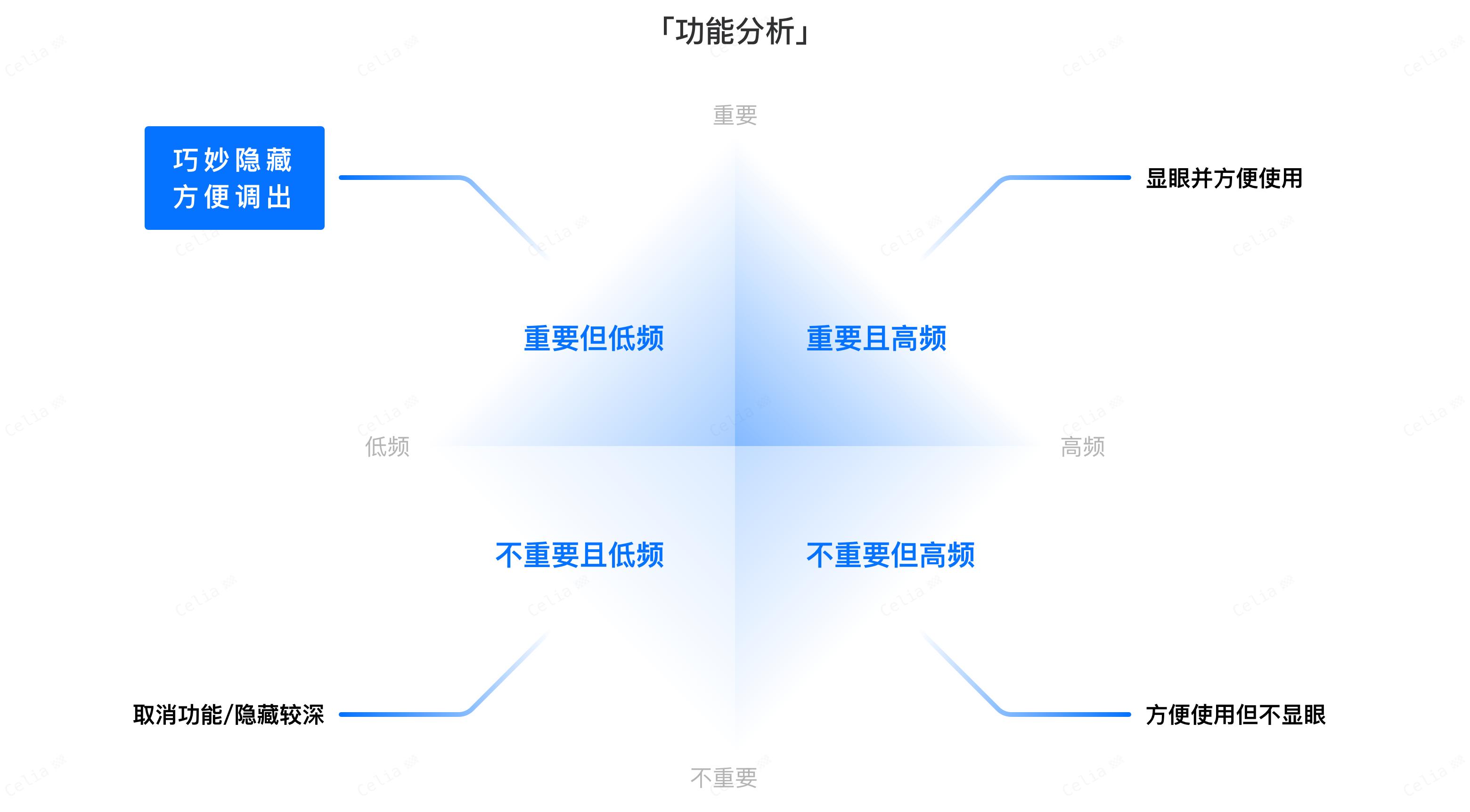 移动端信息超载设计怎么做?(上)